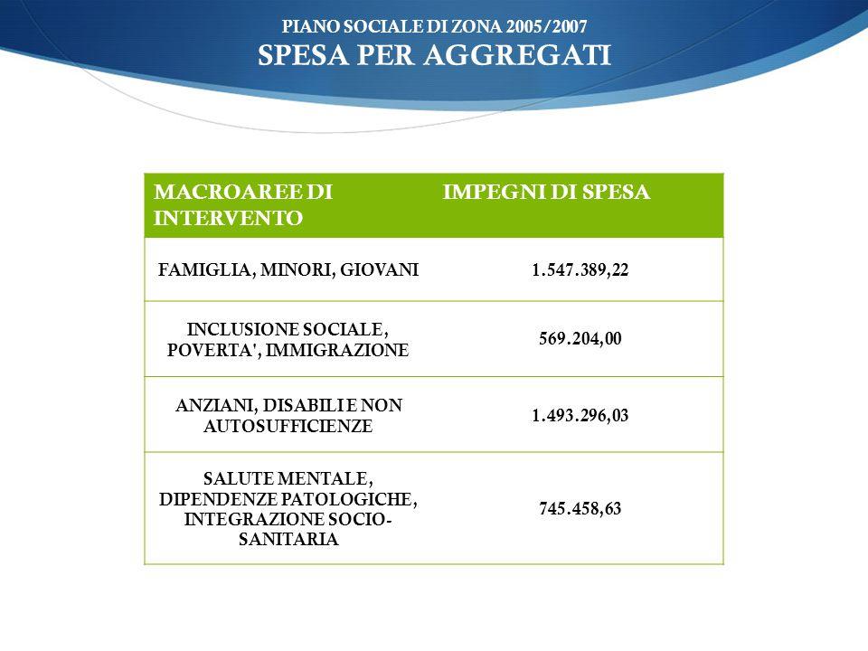 PIANO SOCIALE DI ZONA 2005/2007 SPESA PER AGGREGATI MACROAREE DI INTERVENTO IMPEGNI DI SPESA FAMIGLIA, MINORI, GIOVANI 1.547.389,22 INCLUSIONE SOCIALE, POVERTA , IMMIGRAZIONE 569.204,00 ANZIANI, DISABILI E NON AUTOSUFFICIENZE 1.493.296,03 SALUTE MENTALE, DIPENDENZE PATOLOGICHE, INTEGRAZIONE SOCIO- SANITARIA 745.458,63