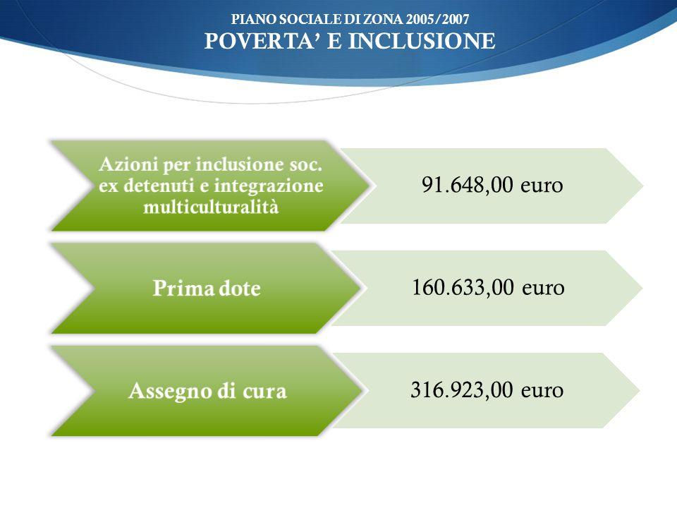 ù PIANO SOCIALE DI ZONA 2005/2007 POVERTA E INCLUSIONE Azioni per inclusione soc.