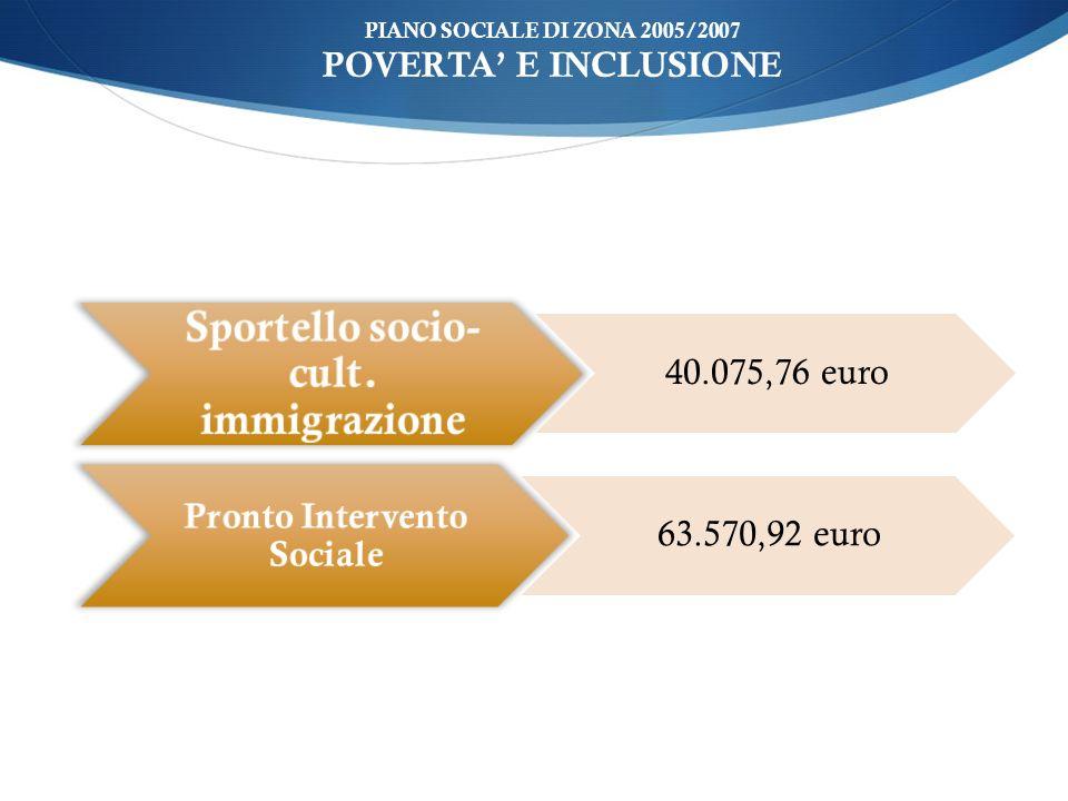 ù PIANO SOCIALE DI ZONA 2005/2007 POVERTA E INCLUSIONE Sportello socio- cult. immigrazione 40.075,76 euro Pronto Intervento Sociale 63.570,92 euro