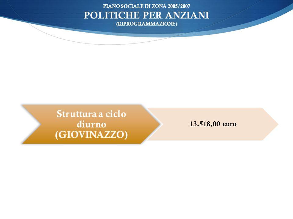 ù PIANO SOCIALE DI ZONA 2005/2007 POLITICHE PER ANZIANI (RIPROGRAMMAZIONE) Struttura a ciclo diurno (GIOVINAZZO) 13.518,00 euro