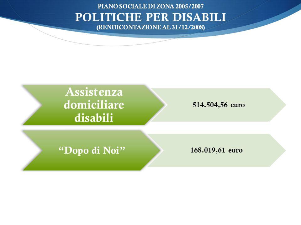 ù PIANO SOCIALE DI ZONA 2005/2007 POLITICHE PER DISABILI (RENDICONTAZIONE AL 31/12/2008) Assistenza domiciliare disabili 514.504,56 euro Dopo di Noi 168.019,61 euro