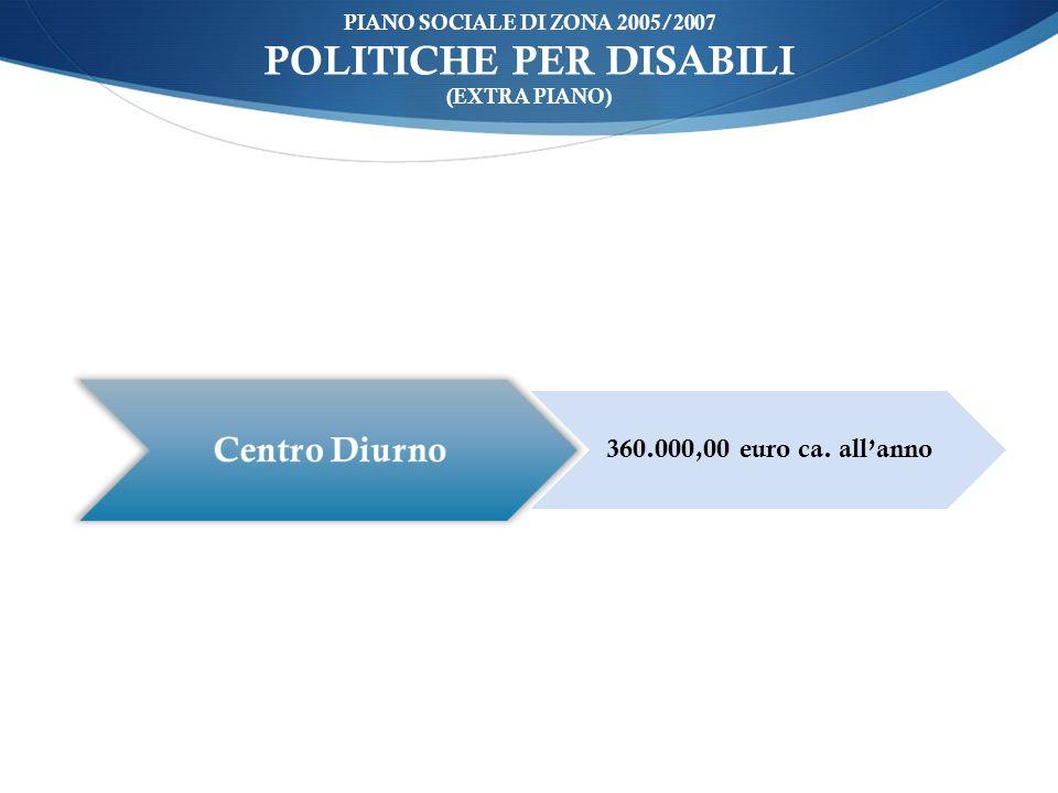 ù PIANO SOCIALE DI ZONA 2005/2007 POLITICHE PER DISABILI (EXTRA PIANO) Centro Diurno 360.000,00 euro ca.
