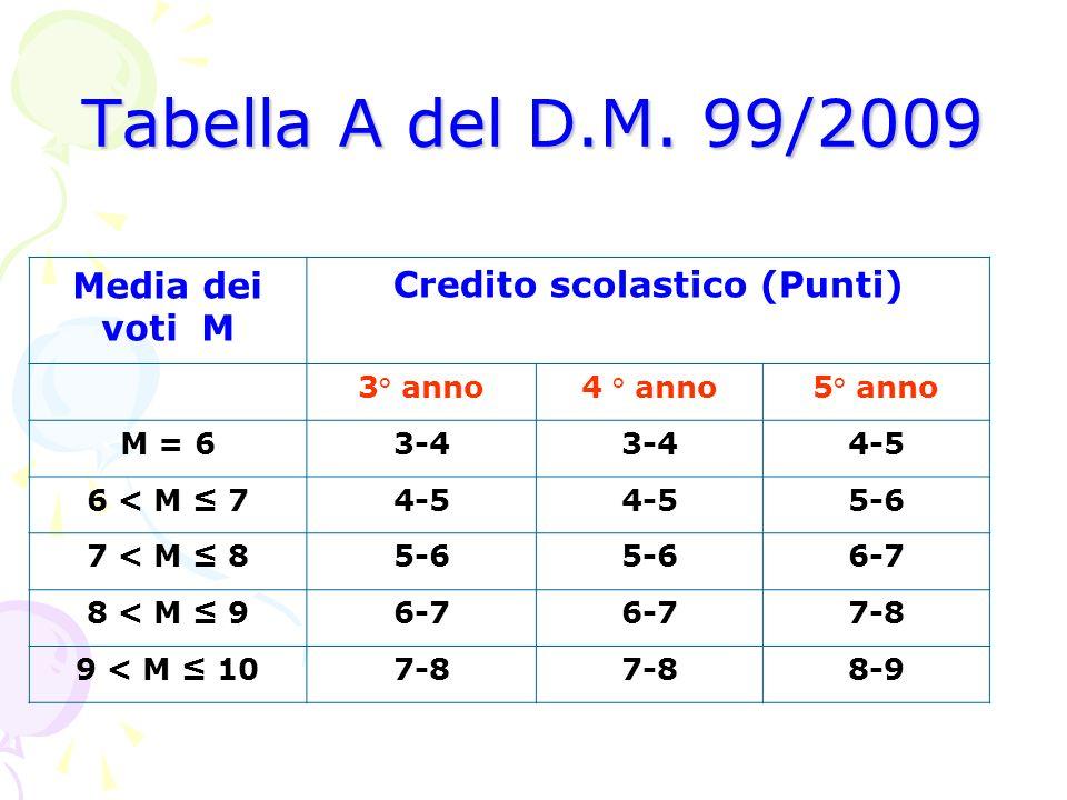 Media dei voti M Credito scolastico (Punti) 3° anno4 ° anno5° anno M = 63-4 4-5 6 < M 74-5 5-6 7 < M 85-6 6-7 8 < M 96-7 7-8 9 < M 107-8 8-9 Tabella A