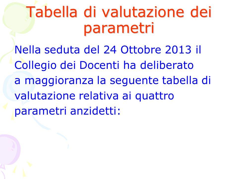 Tabella di valutazione dei parametri Nella seduta del 24 Ottobre 2013 il Collegio dei Docenti ha deliberato a maggioranza la seguente tabella di valut