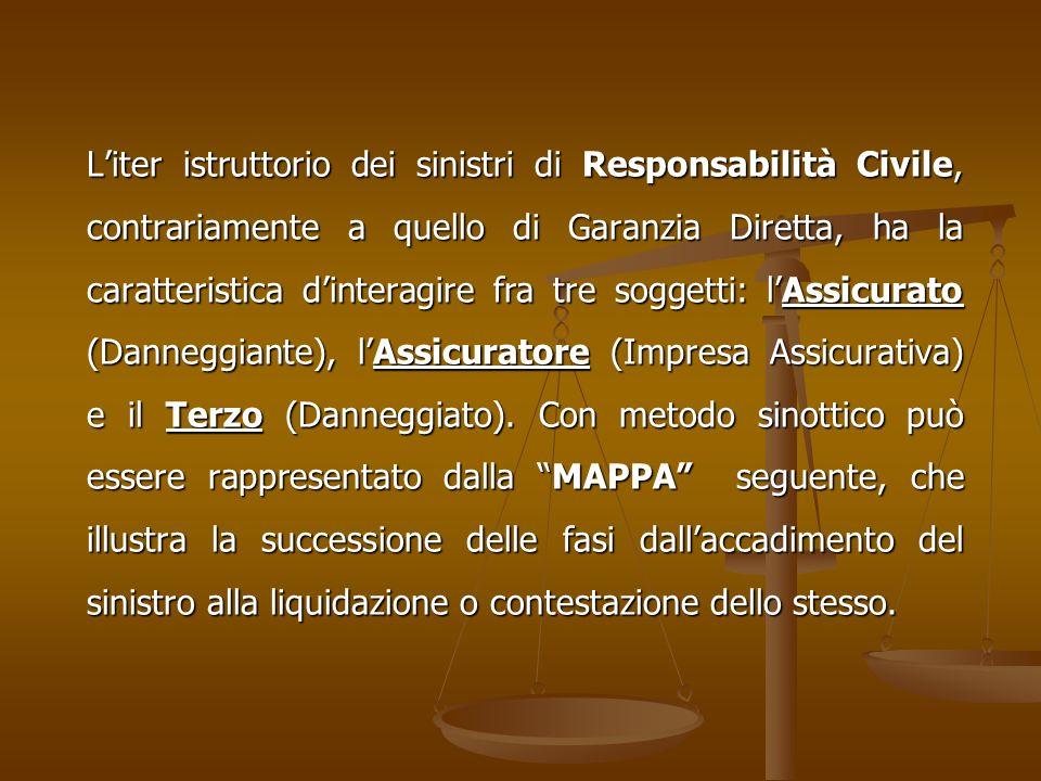 Liter istruttorio dei sinistri di Responsabilità Civile, contrariamente a quello di Garanzia Diretta, ha la caratteristica dinteragire fra tre soggetti: lAssicurato (Danneggiante), lAssicuratore (Impresa Assicurativa) e il Terzo (Danneggiato).