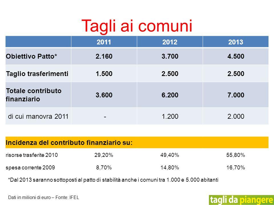 201120122013 Obiettivo Patto*2.1603.7004.500 Taglio trasferimenti1.5002.500 Totale contributo finanziario 3.6006.2007.000 di cui manovra 2011 -1.2002.000 Incidenza del contributo finanziario su: risorse trasferite 201029,20%49,40%55,80% spesa corrente 20098,70%14,80%16,70% Tagli ai comuni Dati in milioni di euro – Fonte: IFEL *Dal 2013 saranno sottoposti al patto di stabilità anche i comuni tra 1.000 e 5.000 abitanti