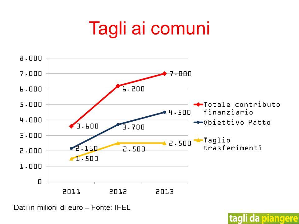 Tagli ai comuni Dati in milioni di euro – Fonte: IFEL