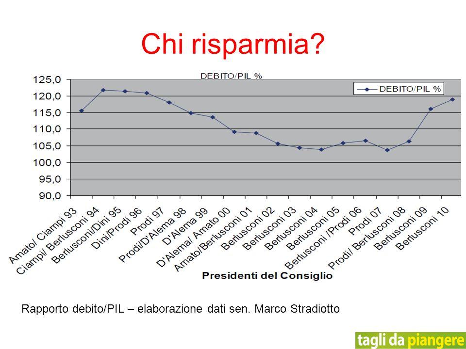 Chi risparmia? Rapporto debito/PIL – elaborazione dati sen. Marco Stradiotto
