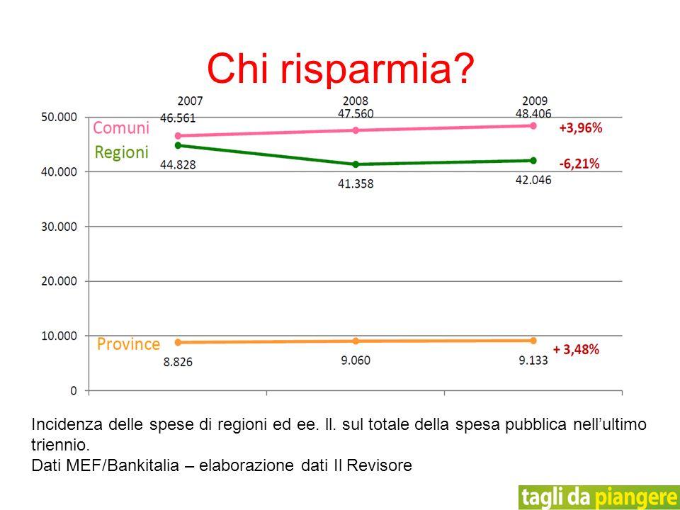 Incidenza delle spese di regioni ed ee. ll. sul totale della spesa pubblica nellultimo triennio. Dati MEF/Bankitalia – elaborazione dati Il Revisore C