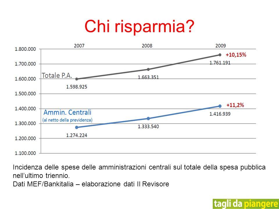 Incidenza delle spese delle amministrazioni centrali sul totale della spesa pubblica nellultimo triennio. Dati MEF/Bankitalia – elaborazione dati Il R