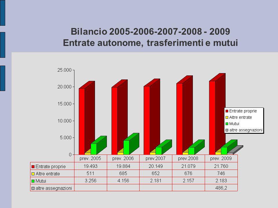 Bilancio 2005-2006-2007-2008 - 2009 Entrate autonome, trasferimenti e mutui