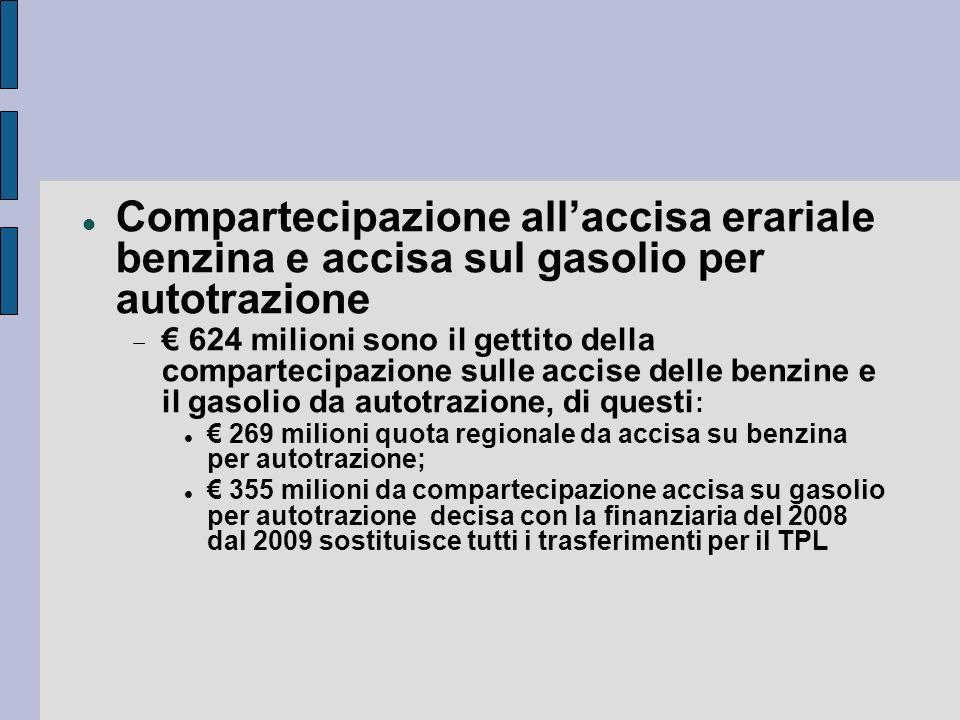 Compartecipazione allaccisa erariale benzina e accisa sul gasolio per autotrazione 624 milioni sono il gettito della compartecipazione sulle accise de
