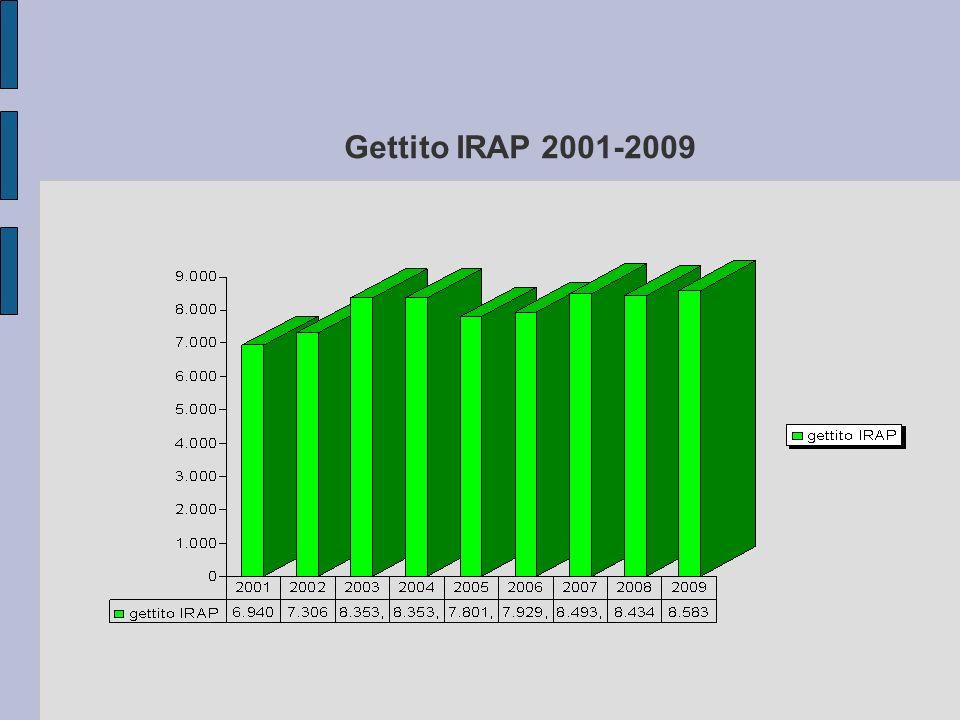Gettito IRAP 2001-2009