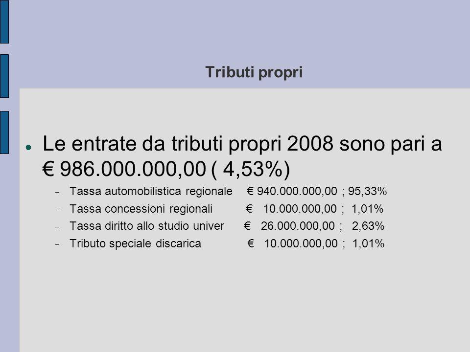 Tributi propri Le entrate da tributi propri 2008 sono pari a 986.000.000,00 ( 4,53%) Tassa automobilistica regionale 940.000.000,00 ; 95,33% Tassa con