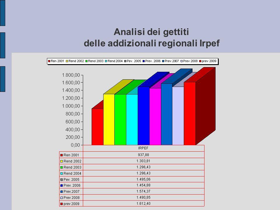 Analisi dei gettiti delle addizionali regionali Irpef