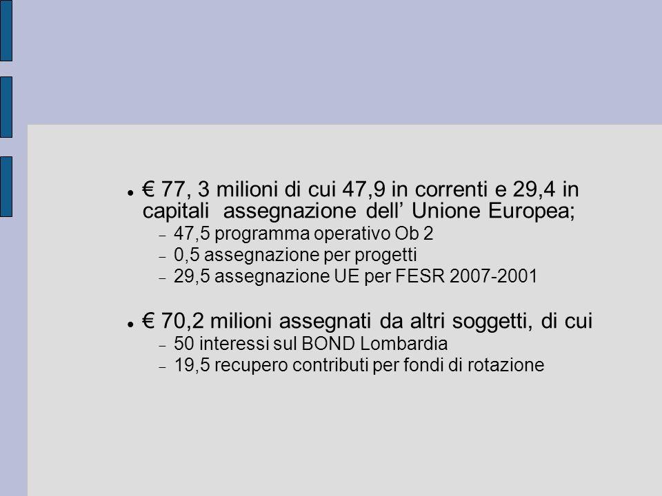 77, 3 milioni di cui 47,9 in correnti e 29,4 in capitali assegnazione dell Unione Europea; 47,5 programma operativo Ob 2 0,5 assegnazione per progetti
