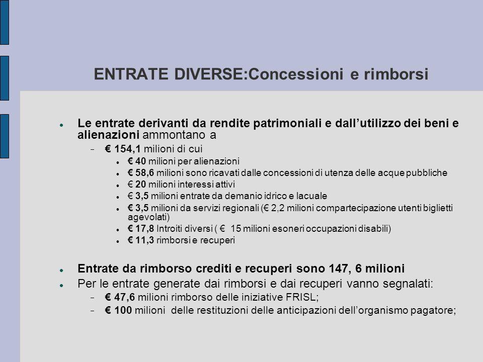 ENTRATE DIVERSE:Concessioni e rimborsi Le entrate derivanti da rendite patrimoniali e dallutilizzo dei beni e alienazioni ammontano a 154,1 milioni di