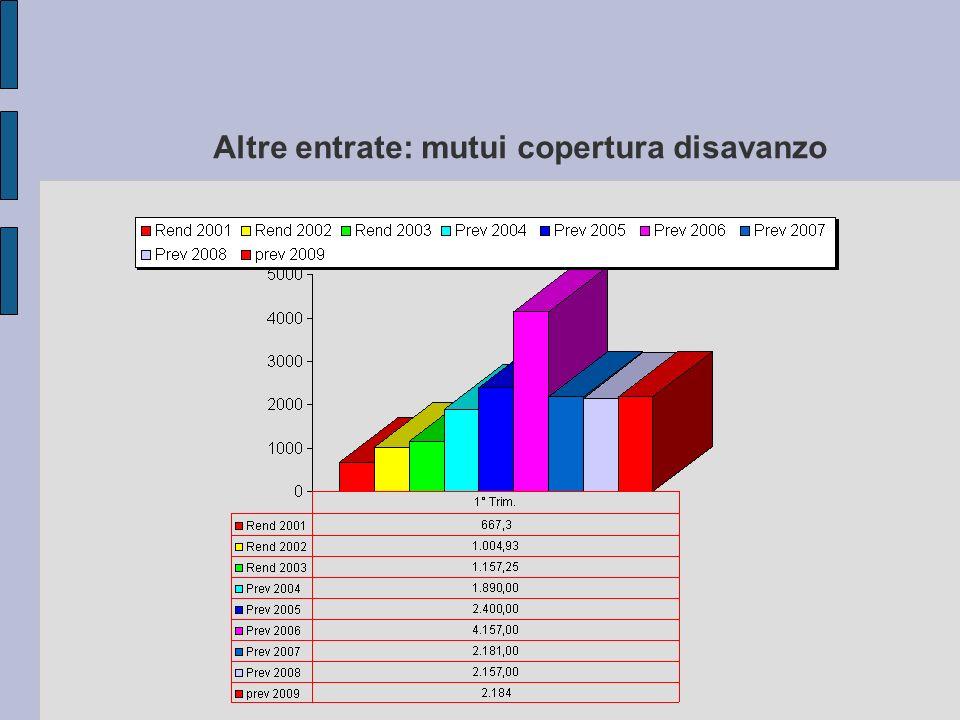 Altre entrate: mutui copertura disavanzo