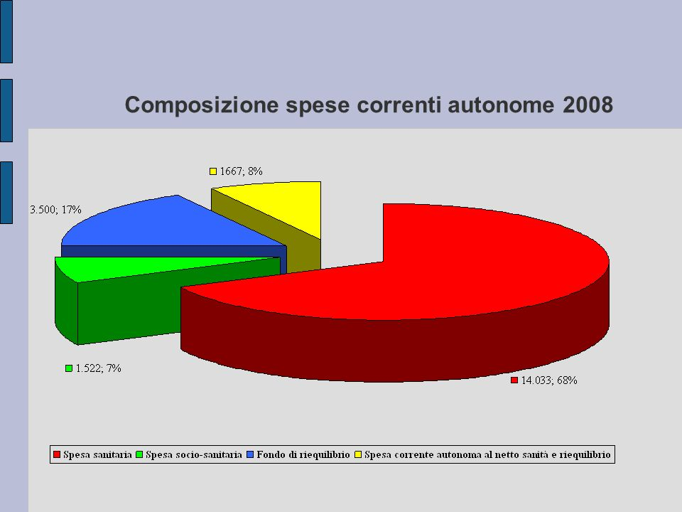 Composizione spese correnti autonome 2008