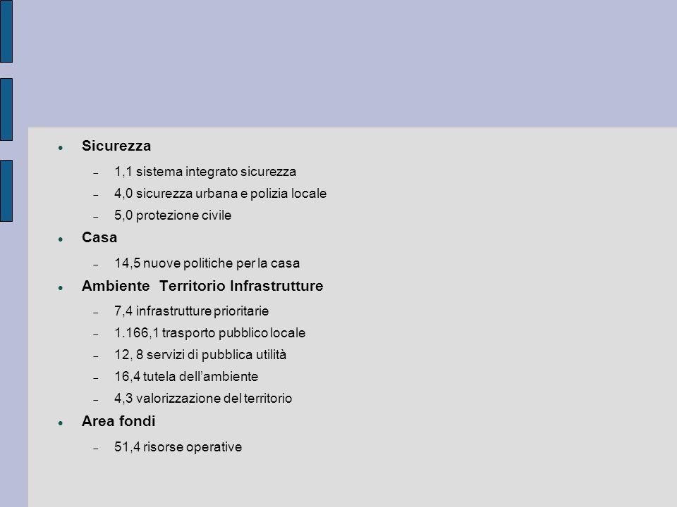 Sicurezza 1,1 sistema integrato sicurezza 4,0 sicurezza urbana e polizia locale 5,0 protezione civile Casa 14,5 nuove politiche per la casa Ambiente T