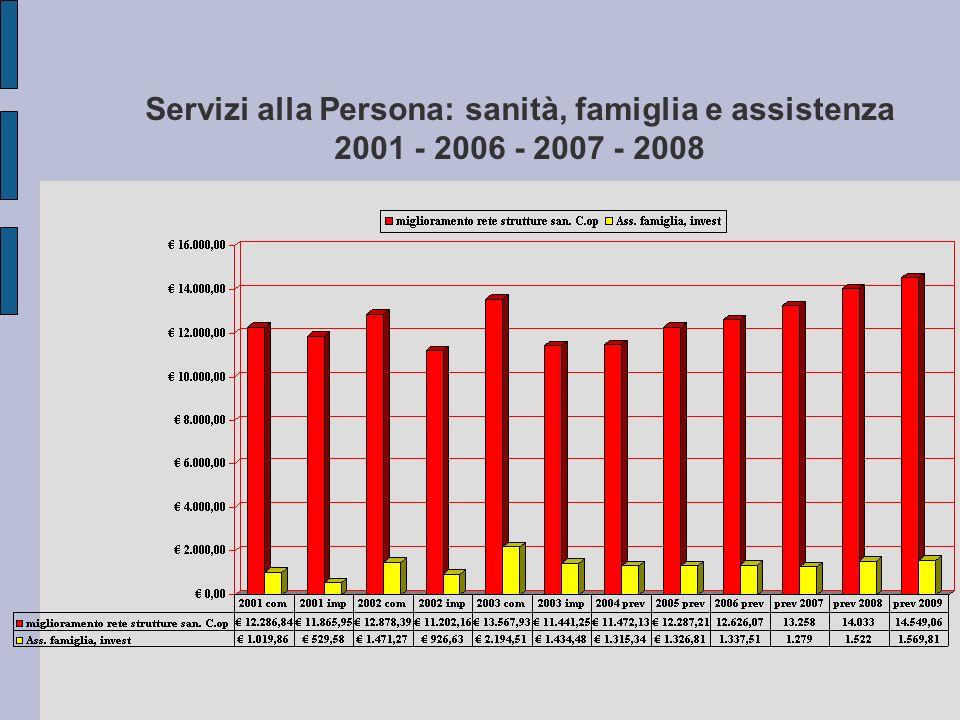 Servizi alla Persona: sanità, famiglia e assistenza 2001 - 2006 - 2007 - 2008