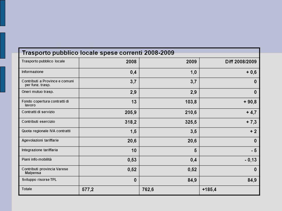 Trasporto pubblico locale spese correnti 2008-2009 Trasporto pubblico locale 20082009Diff 2008/2009 Informazione 0,41,0+ 0,6 Contributi a Province e c