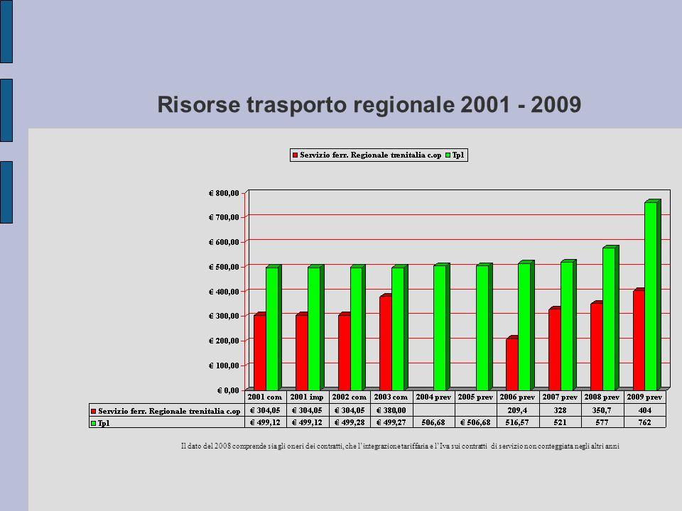 Risorse trasporto regionale 2001 - 2009 Il dato del 2008 comprende sia gli oneri dei contratti, che lintegrazione tariffaria e lIva sui contratti di s