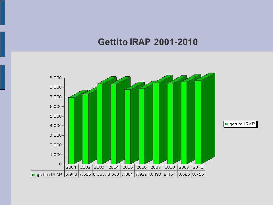 Gettito IRAP 2001-2010