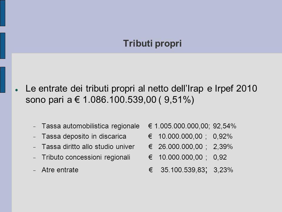 Tributi propri Le entrate dei tributi propri al netto dellIrap e Irpef 2010 sono pari a 1.086.100.539,00 ( 9,51%) Tassa automobilistica regionale 1.005.000.000,00; 92,54% Tassa deposito in discarica 10.000.000,00 ; 0,92% Tassa diritto allo studio univer 26.000.000,00 ; 2,39% Tributo concessioni regionali 10.000.000,00 ; 0,92 Atre entrate 35.100.539,83 ; 3,23%