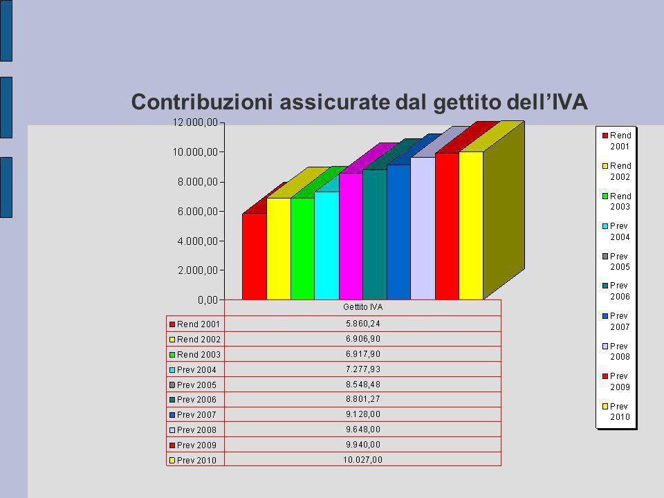 Contribuzioni assicurate dal gettito dellIVA