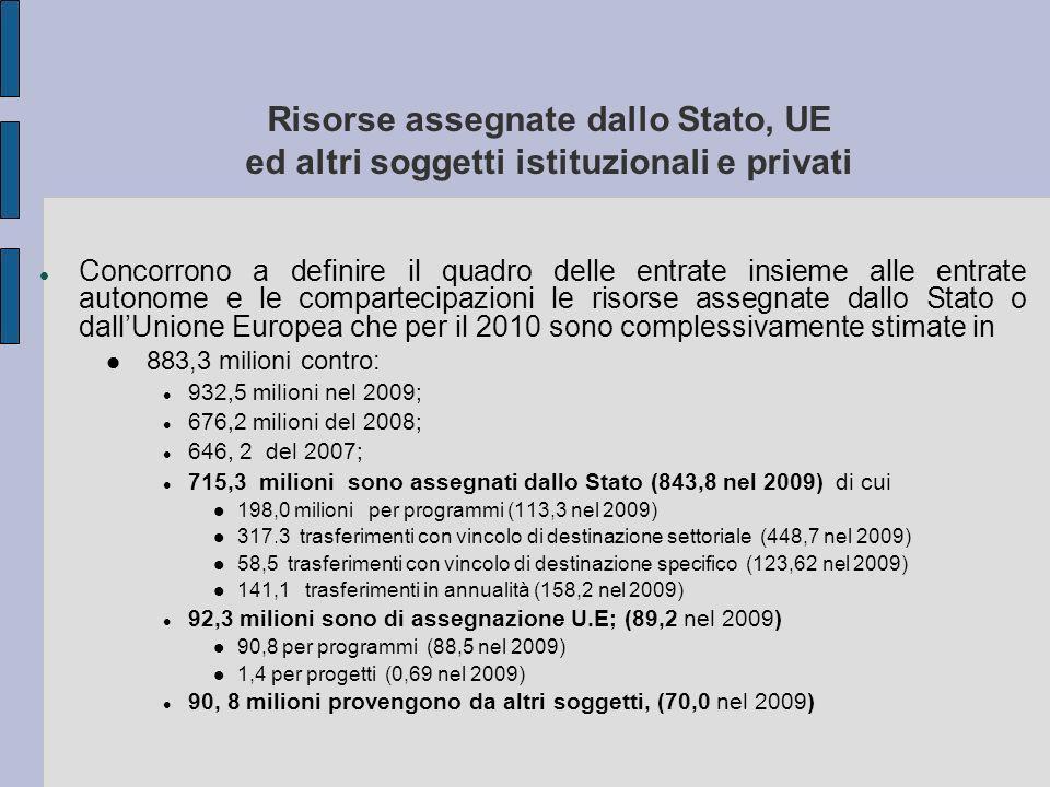 Risorse assegnate dallo Stato, UE ed altri soggetti istituzionali e privati Concorrono a definire il quadro delle entrate insieme alle entrate autonome e le compartecipazioni le risorse assegnate dallo Stato o dallUnione Europea che per il 2010 sono complessivamente stimate in 883,3 milioni contro: 932,5 milioni nel 2009; 676,2 milioni del 2008; 646, 2 del 2007; 715,3 milioni sono assegnati dallo Stato (843,8 nel 2009) di cui 198,0 milioni per programmi (113,3 nel 2009) 317.3 trasferimenti con vincolo di destinazione settoriale (448,7 nel 2009) 58,5 trasferimenti con vincolo di destinazione specifico (123,62 nel 2009) 141,1 trasferimenti in annualità (158,2 nel 2009) 92,3 milioni sono di assegnazione U.E; (89,2 nel 2009) 90,8 per programmi (88,5 nel 2009) 1,4 per progetti (0,69 nel 2009) 90, 8 milioni provengono da altri soggetti, (70,0 nel 2009)