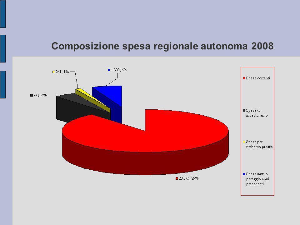 Composizione spesa regionale autonoma 2008