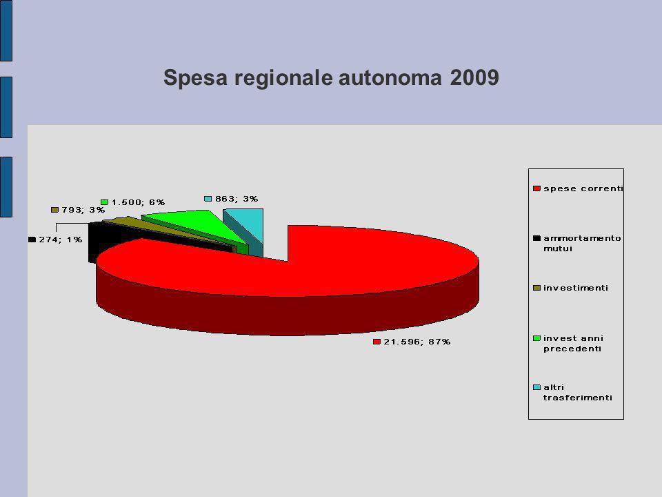 Spesa regionale autonoma 2009