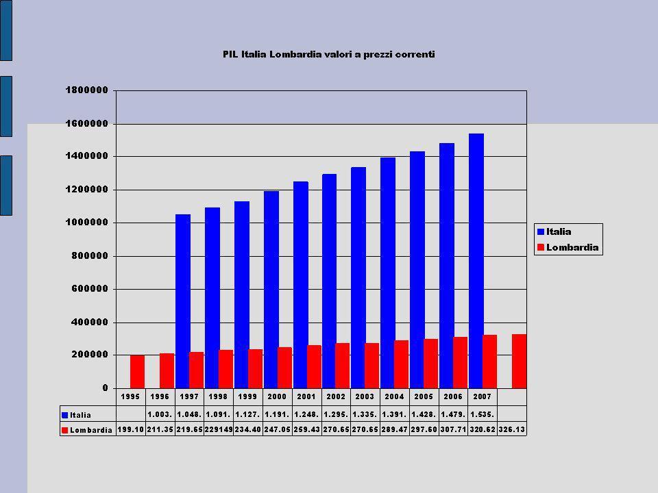 Variazione sul 1996 = 100 del Pil a prezzi correnti Italia e Lombardia