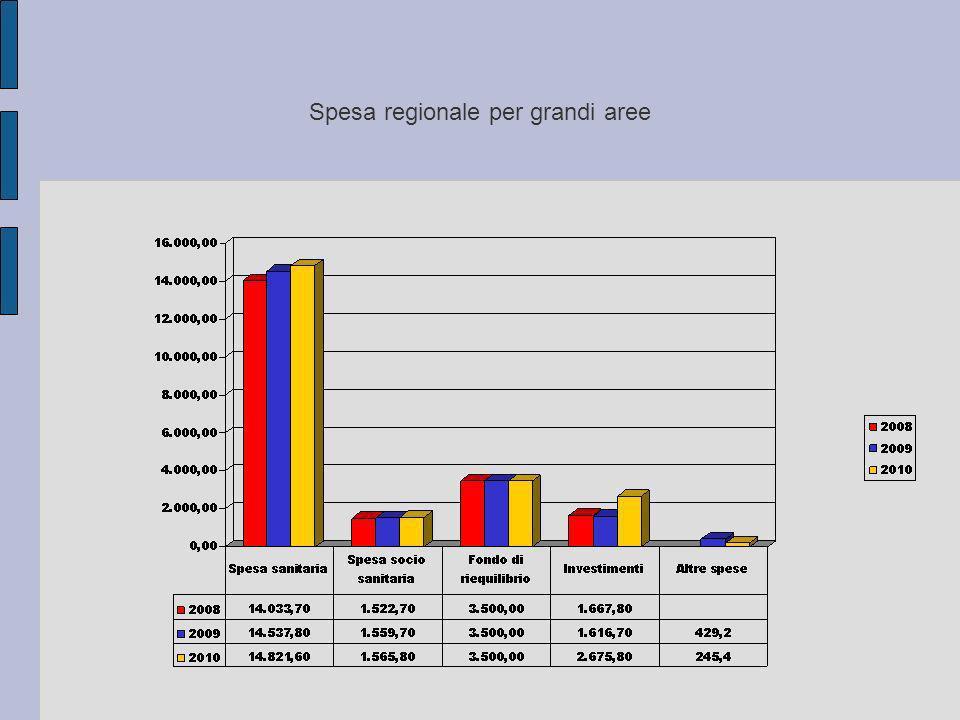 Spesa regionale per grandi aree