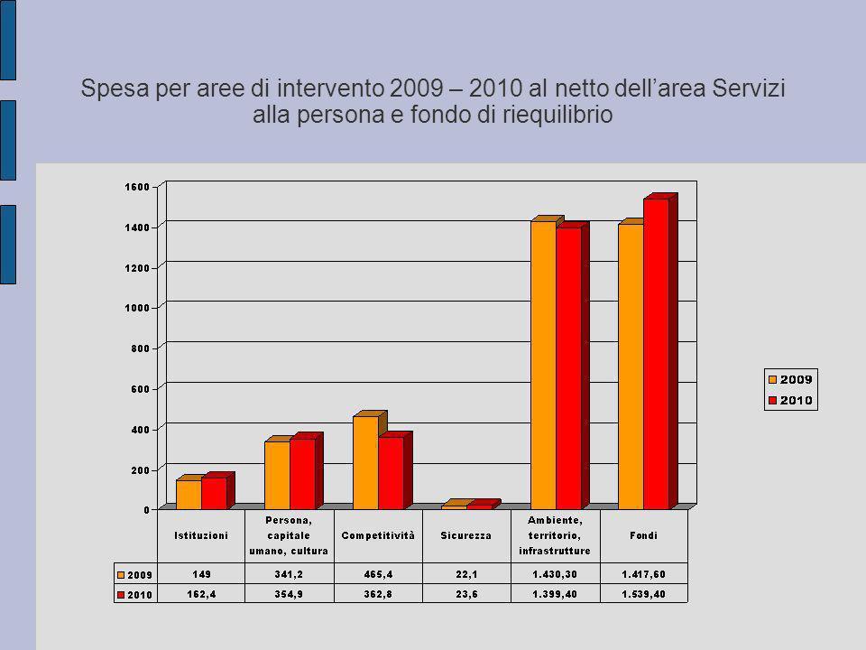Spesa per aree di intervento 2009 – 2010 al netto dellarea Servizi alla persona e fondo di riequilibrio