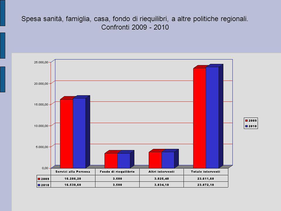 Spesa sanità, famiglia, casa, fondo di riequilibri, a altre politiche regionali. Confronti 2009 - 2010