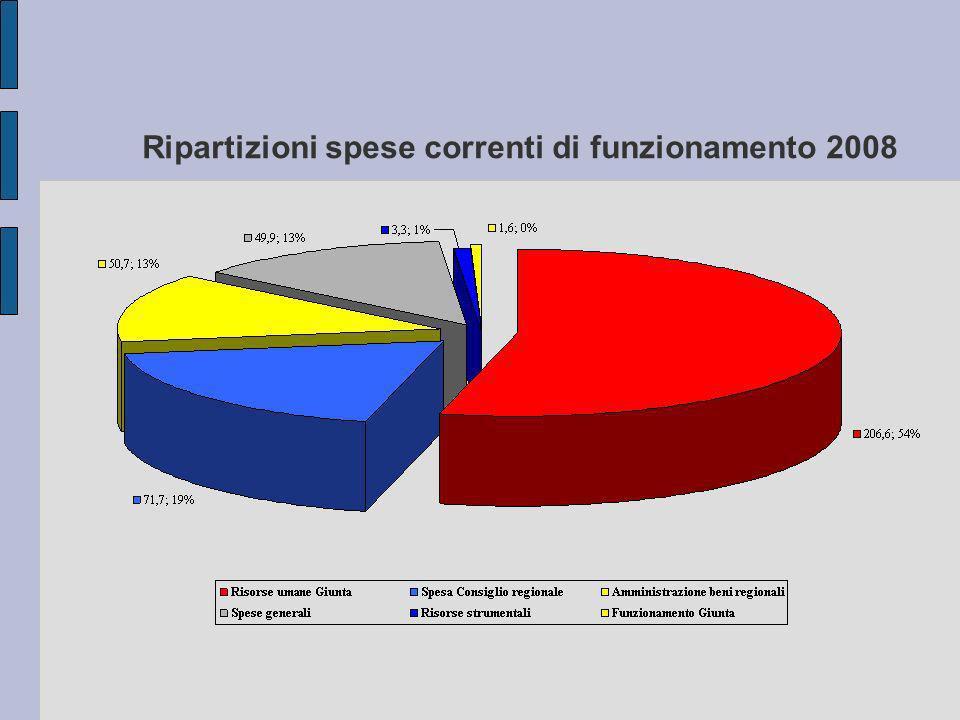 Ripartizioni spese correnti di funzionamento 2008