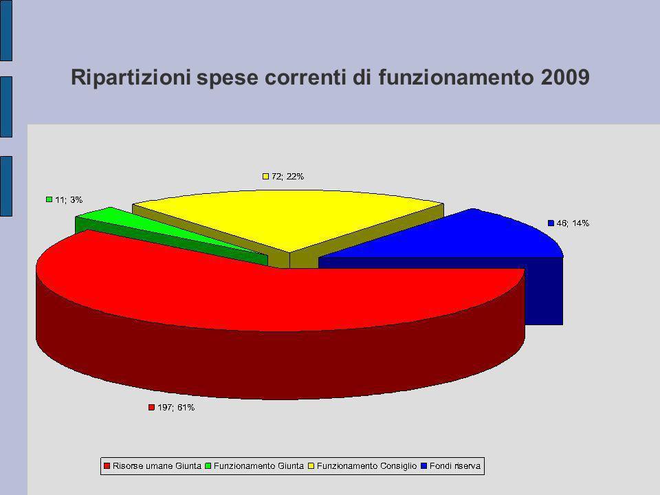 Ripartizioni spese correnti di funzionamento 2009