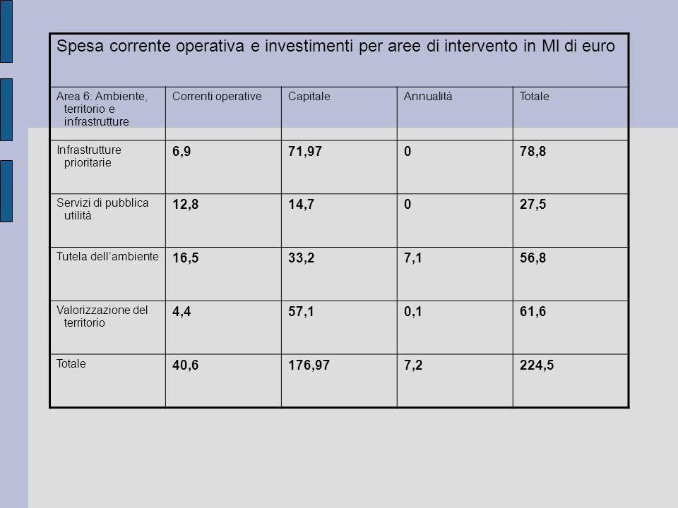 Spesa corrente operativa e investimenti per aree di intervento in Ml di euro Area 6: Ambiente, territorio e infrastrutture Correnti operativeCapitaleA