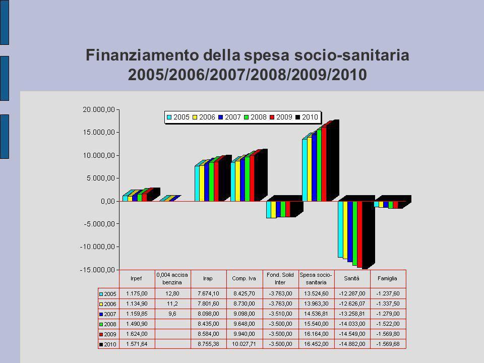 Finanziamento della spesa socio-sanitaria 2005/2006/2007/2008/2009/2010