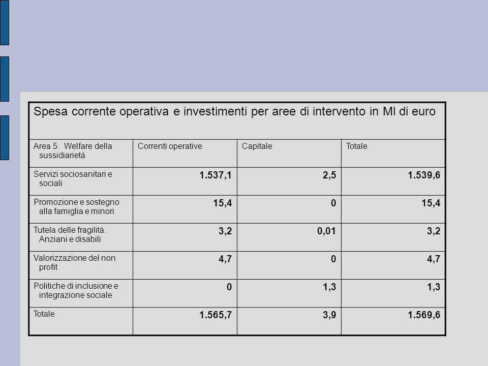 Spesa corrente operativa e investimenti per aree di intervento in Ml di euro Area 5: Welfare della sussidiarietà Correnti operativeCapitaleTotale Serv