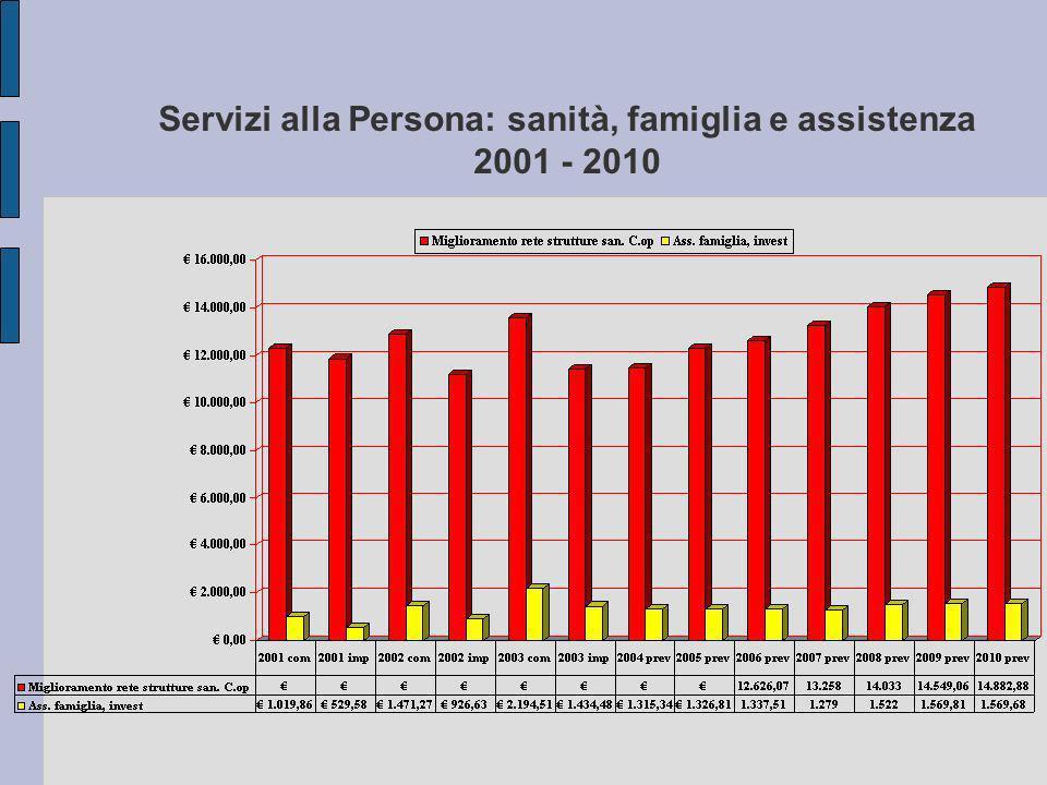 Servizi alla Persona: sanità, famiglia e assistenza 2001 - 2010