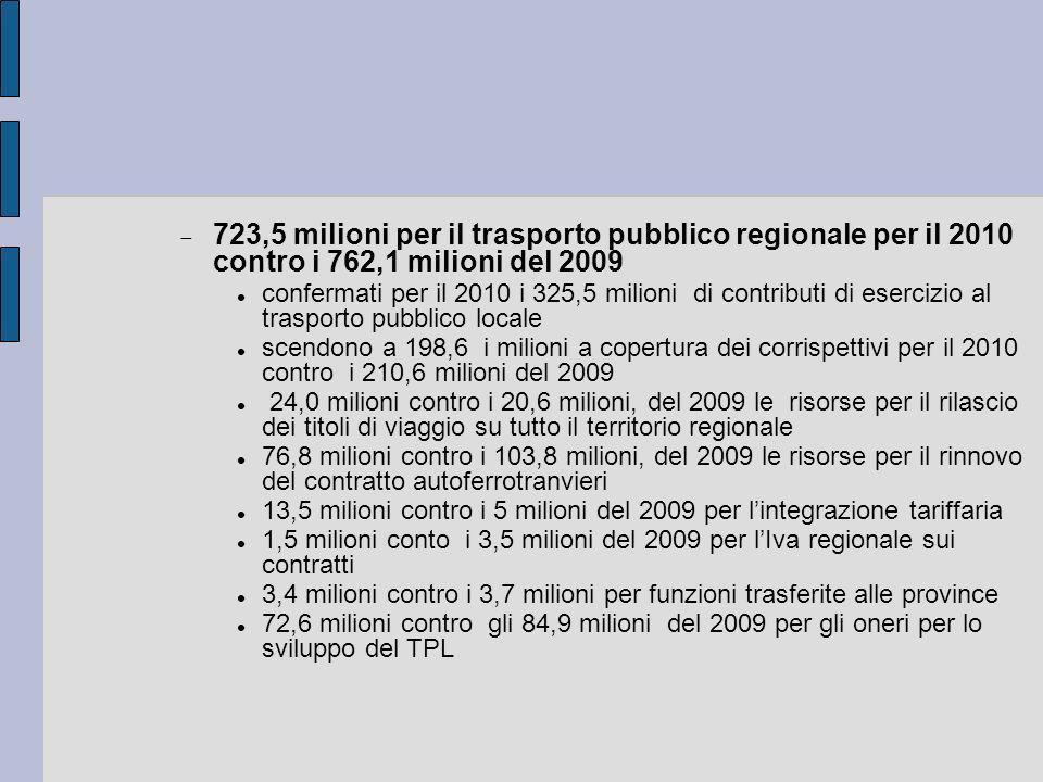 723,5 milioni per il trasporto pubblico regionale per il 2010 contro i 762,1 milioni del 2009 confermati per il 2010 i 325,5 milioni di contributi di esercizio al trasporto pubblico locale scendono a 198,6 i milioni a copertura dei corrispettivi per il 2010 contro i 210,6 milioni del 2009 24,0 milioni contro i 20,6 milioni, del 2009 le risorse per il rilascio dei titoli di viaggio su tutto il territorio regionale 76,8 milioni contro i 103,8 milioni, del 2009 le risorse per il rinnovo del contratto autoferrotranvieri 13,5 milioni contro i 5 milioni del 2009 per lintegrazione tariffaria 1,5 milioni conto i 3,5 milioni del 2009 per lIva regionale sui contratti 3,4 milioni contro i 3,7 milioni per funzioni trasferite alle province 72,6 milioni contro gli 84,9 milioni del 2009 per gli oneri per lo sviluppo del TPL