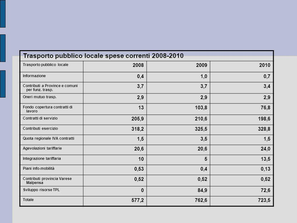 Trasporto pubblico locale spese correnti 2008-2010 Trasporto pubblico locale 200820092010 Informazione 0,41,00,7 Contributi a Province e comuni per fu