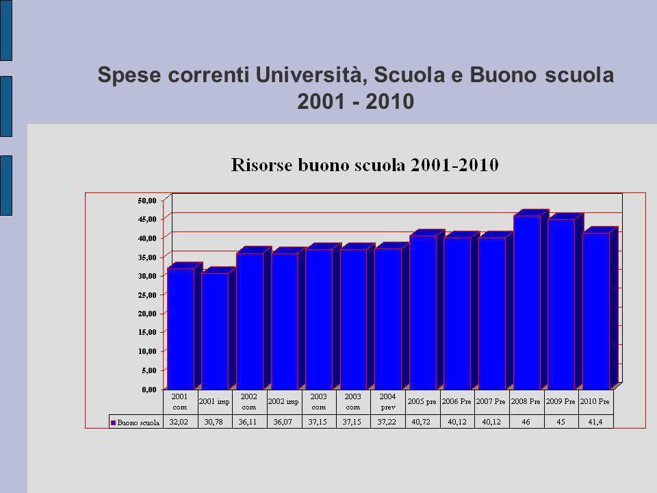 Spese correnti Università, Scuola e Buono scuola 2001 - 2010