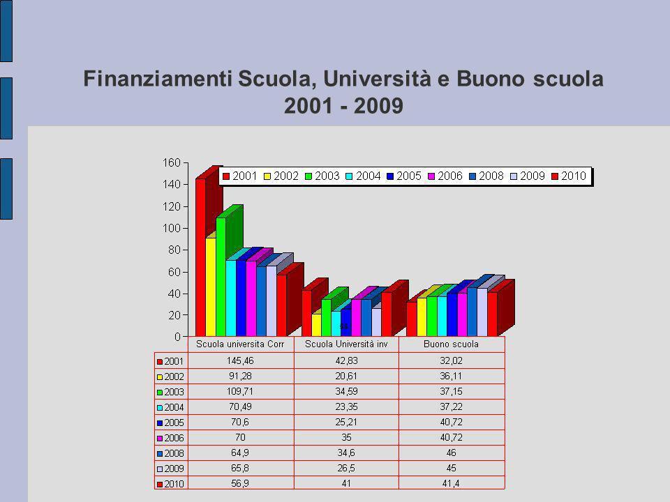 Finanziamenti Scuola, Università e Buono scuola 2001 - 2009