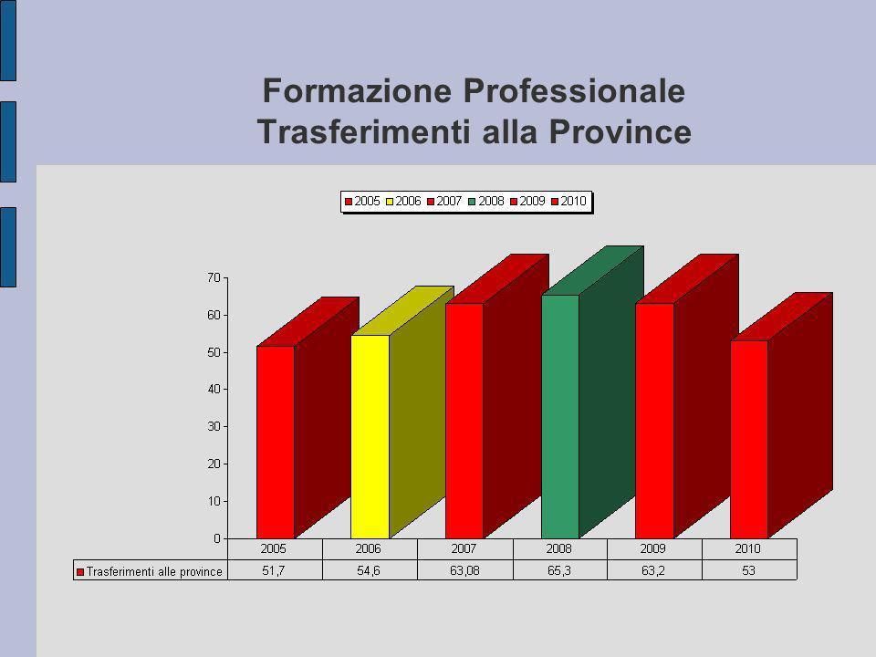 Formazione Professionale Trasferimenti alla Province