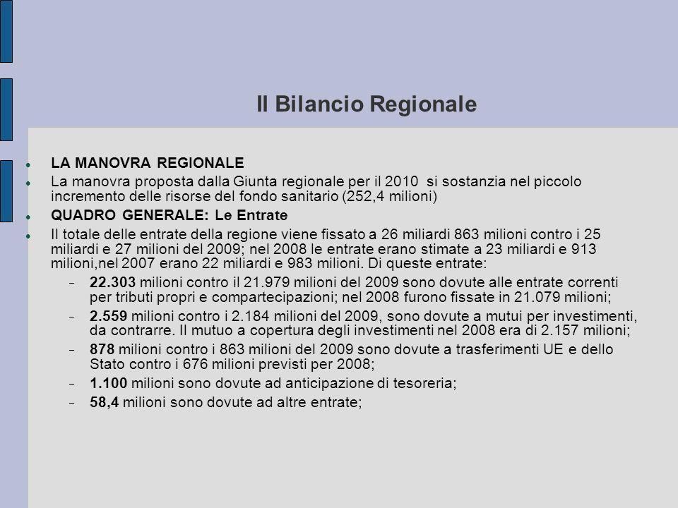 Il Bilancio Regionale LA MANOVRA REGIONALE La manovra proposta dalla Giunta regionale per il 2010 si sostanzia nel piccolo incremento delle risorse del fondo sanitario (252,4 milioni) QUADRO GENERALE: Le Entrate Il totale delle entrate della regione viene fissato a 26 miliardi 863 milioni contro i 25 miliardi e 27 milioni del 2009; nel 2008 le entrate erano stimate a 23 miliardi e 913 milioni,nel 2007 erano 22 miliardi e 983 milioni.