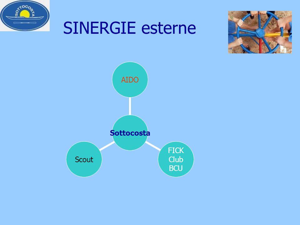 SINERGIE esterne Sottocosta AIDO FICK Club BCU Scout